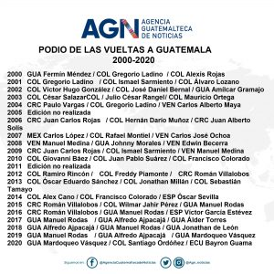 Vuelta a Guatemala