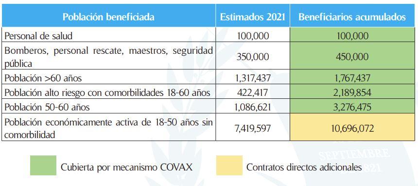 Estimaciones preliminares de coberturas de población de vacuna COVID-19