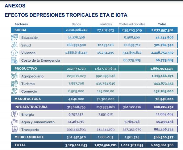 Efectos depresiones tropicales Eta y Iota