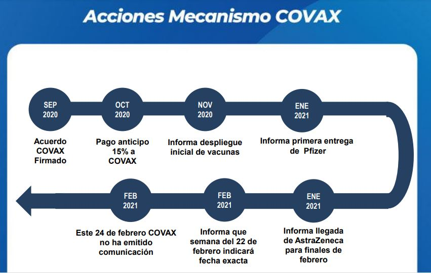Mapa del mecanismo COVAX