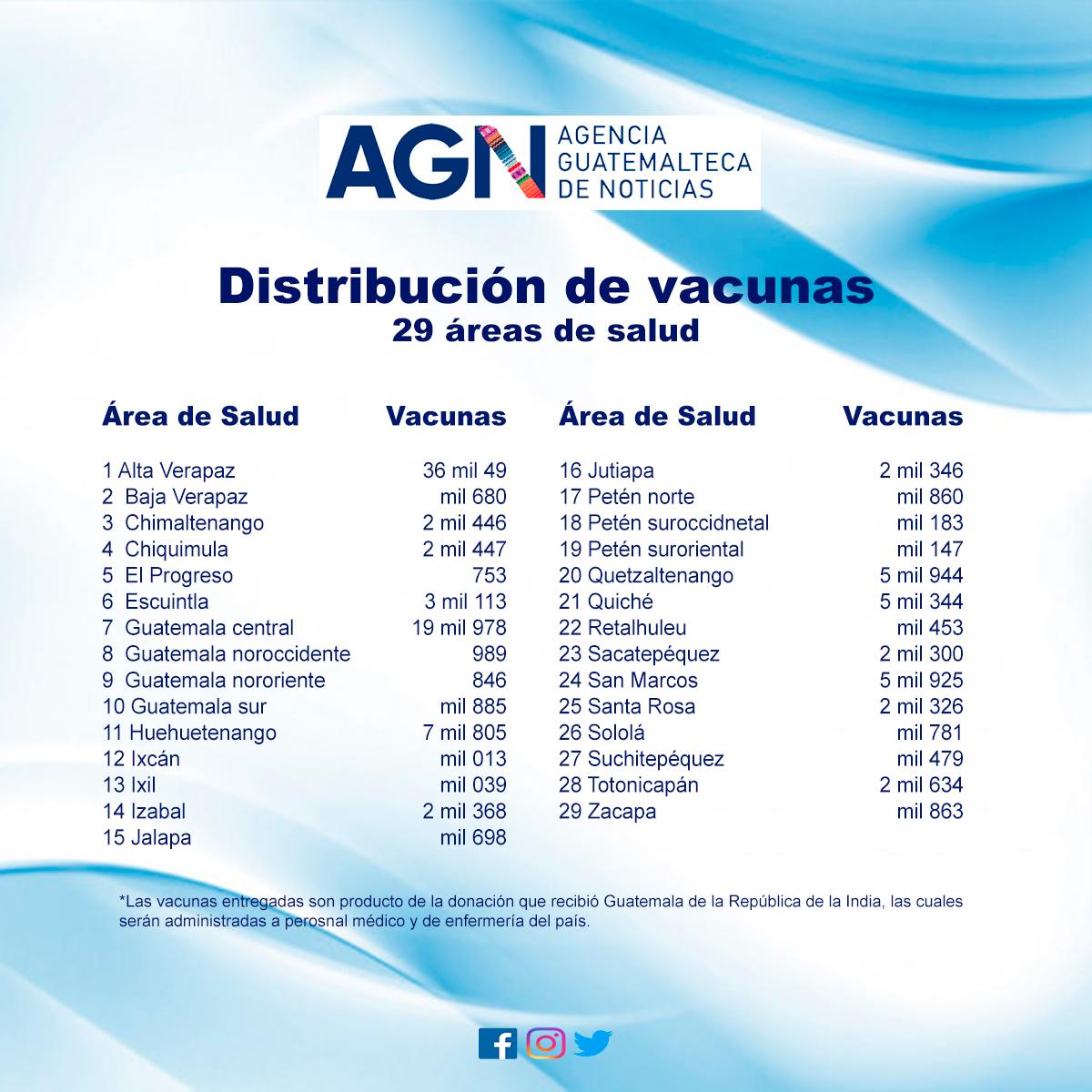 Distribución de vacunas.