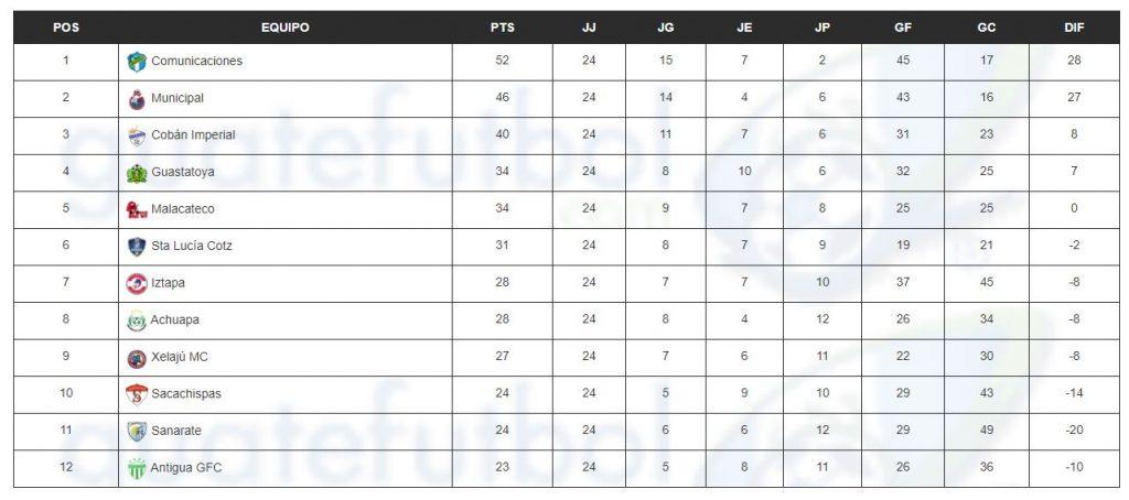 Tabla de posiciones del acumulado de temporada 2020-2021./ Foto: Guatefutbol.