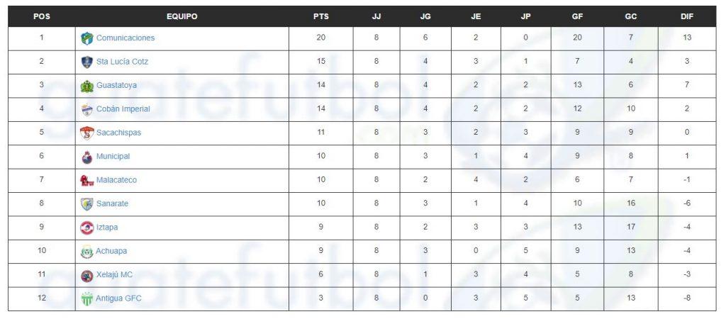 Tabla de posiciones Clausura 2021./ Foto: Guatefutbol.