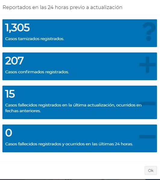 Reporte del Ministerio de Salud sobre casos de coronavirus de las ultimas 24 horas