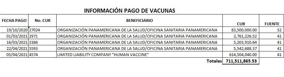 Pagos para el proceso de adquisición de la vacuna Sptunik