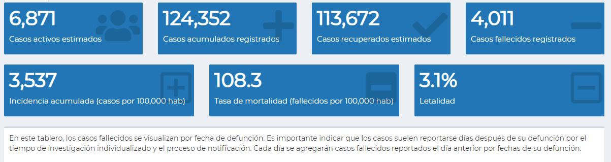 Ministerio de Salud informa sobre los casos registrados en el departamento de Guatemala./Foto: MSPAS.