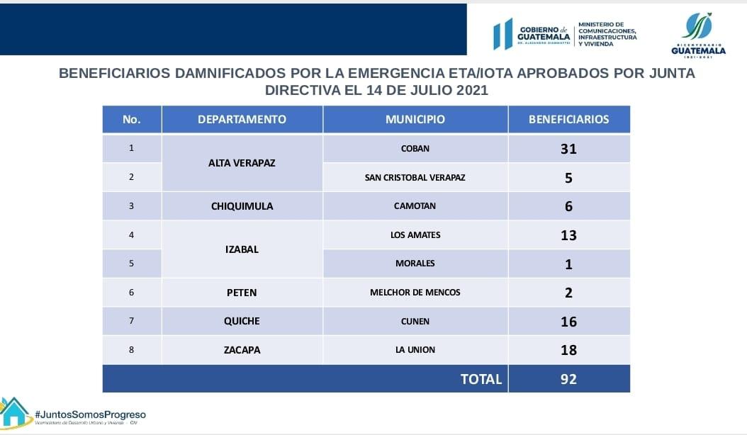 Estadísticas del Ministerio de Comunicaciones de las primeras viviendas para afectados por Eta y Iota.